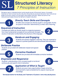 SL Principles of Instruction