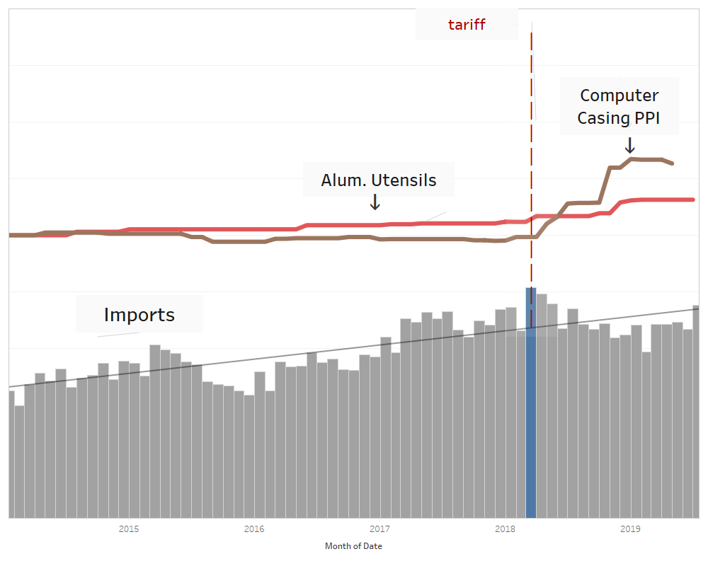 Tariffs and Prices of Aluminum Goods