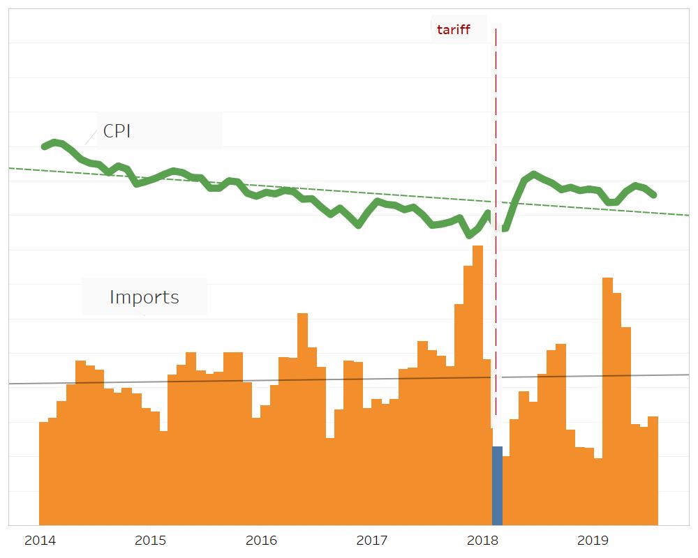 Tariffs and Washing Machine Prices