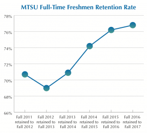 MTSU Full-Time Freshmen Retention Rate