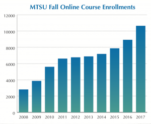 MTSU Fall Online Course Enrollments