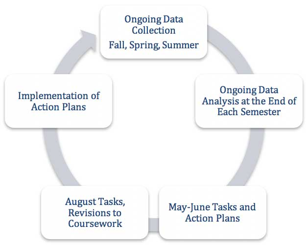 Ongoing Data Collection Fall, Spring, Summer > Ongoing Data Analysis at the End of Each Semester > May-June Tasks and Action Plans > August Tasks, Revisions to Coursework > Implementation of Action Plans